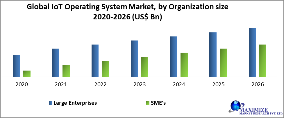 Global IoT Operating System Market