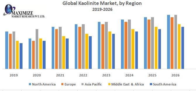Global Kaolinite Market 1