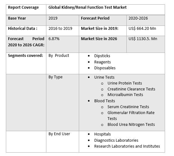 Global Kidney Renal Function Test Market 2