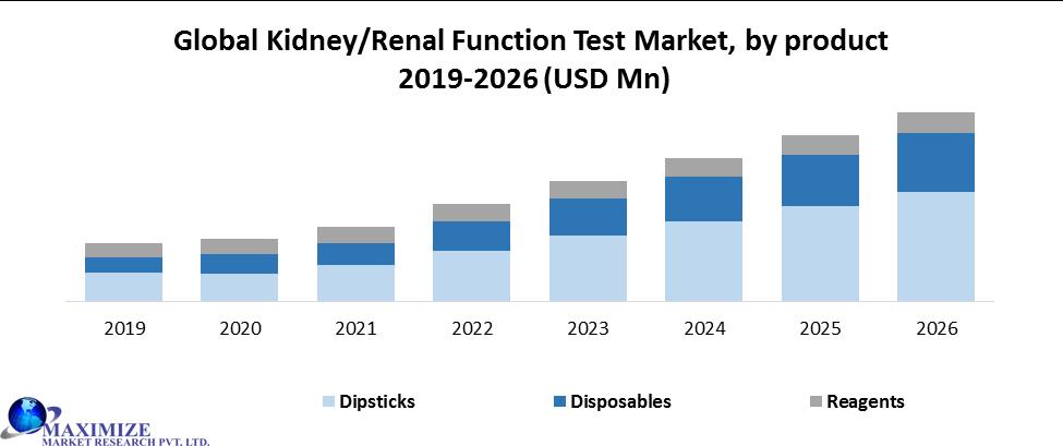 Global Kidney Renal Function Test Market