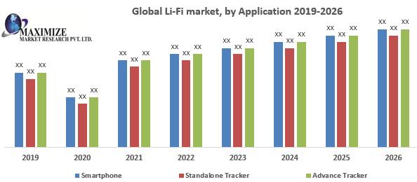 Global Li-Fi Market