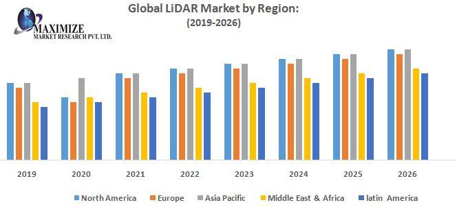 Global-LiDAR-Market