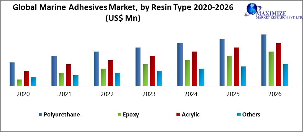 Global Marine Adhesives Market