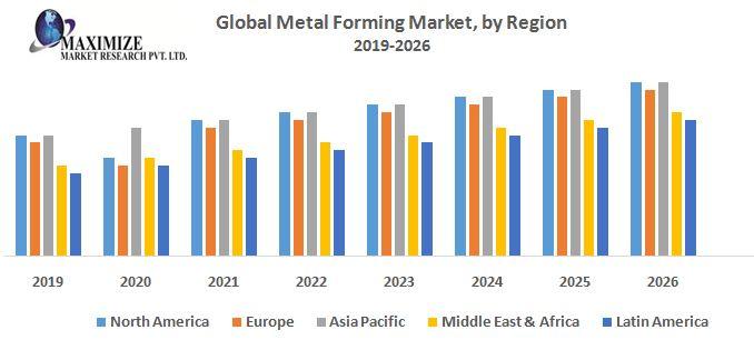 Global Metal Forming Market