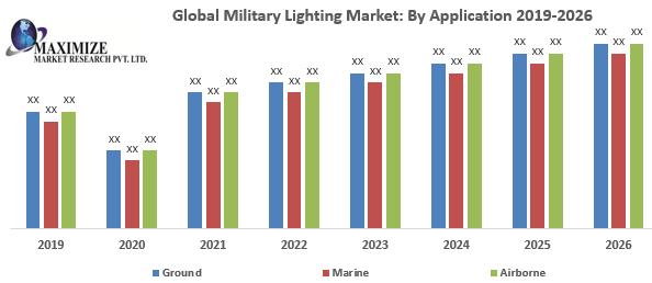 Global Military Lighting Market