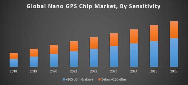 Global Nano GPS Chip Market