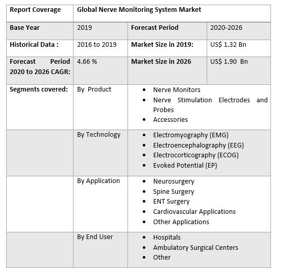 Global Nerve Monitoring System Market 2