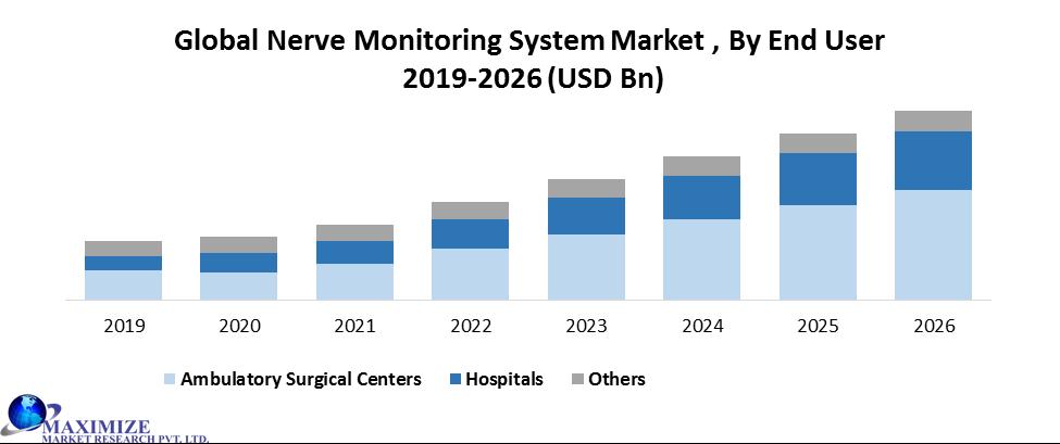 Global Nerve Monitoring System Market