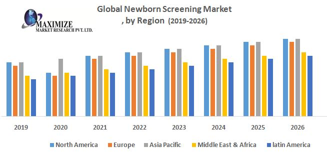 This image has an empty alt attribute; its file name is Global-Newborn-Screening-Market.jpg