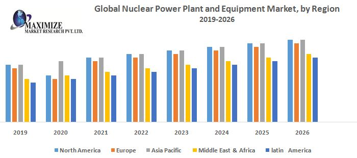 Global-Nuclear-Power-Plant-and-Equipment-Market