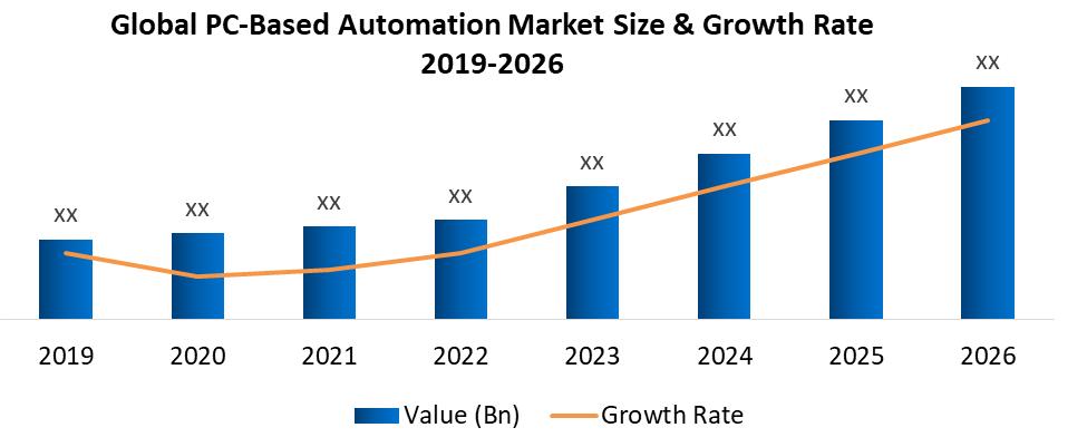 Global PC-Based Automation Market