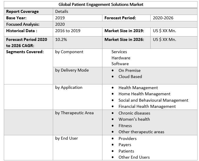 Global Patient Engagement Solutions Market 2