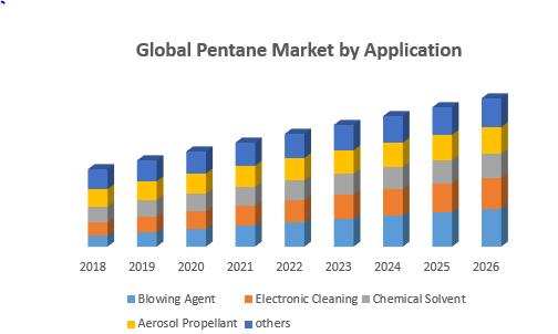 Global Pentane Market, by Application