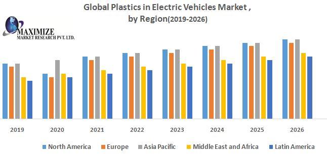 Global Plastics in Electric Vehicles Market