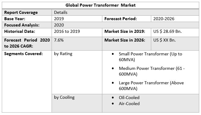 Global Power Transformer Market