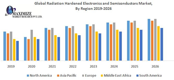 Global Radiation Hardened Electronics and Semiconductors Market By Region