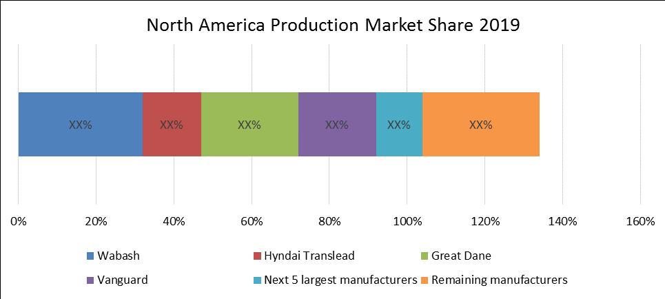 Global Semi-Trailer Market 1