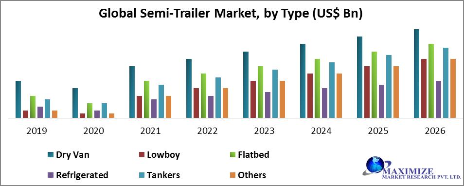 Global Semi-Trailer Market