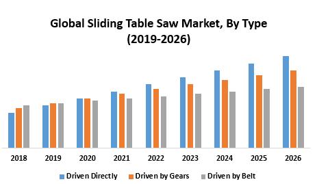 Global Sliding Table Saw Market