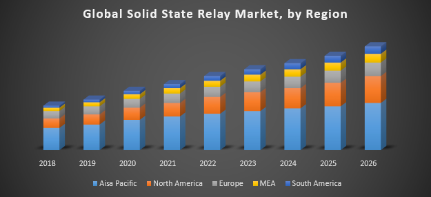 Global Solid State Relay Market