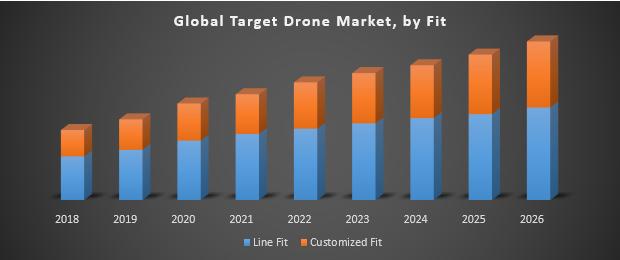 Global Target Drone Market