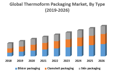 Global Thermoform Packaging Market, By Type