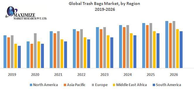 Global-Trash-Bags-Market