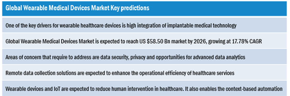 Global Wearable Medical Devices Market 1