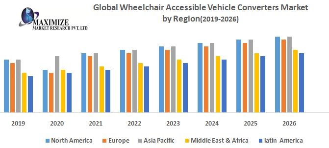 Global Wheelchair Accessible Vehicle Converters Market