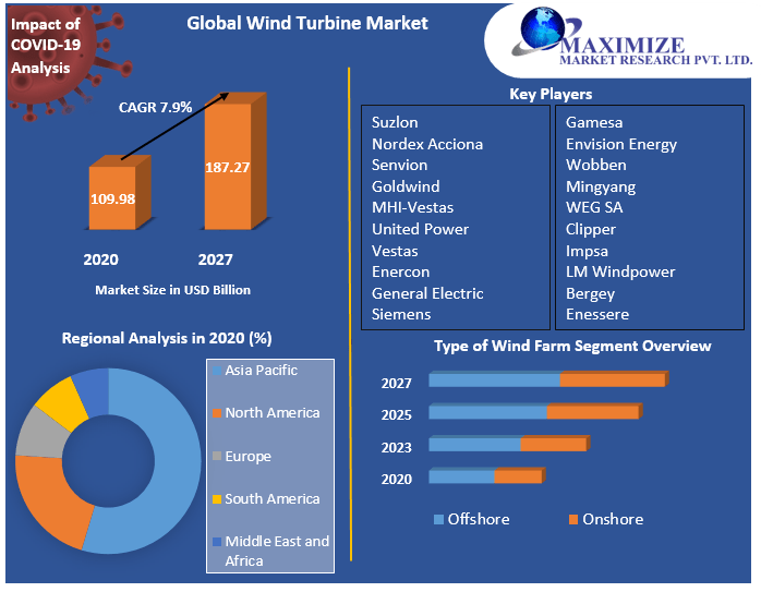 Global Wind Turbine Market
