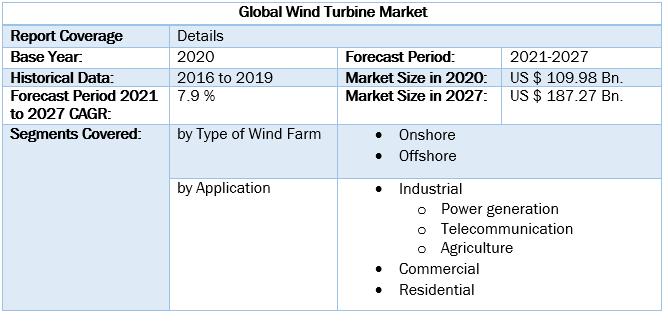 Global Wind Turbine Market by Scope