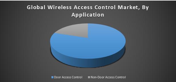 Global Wireless Access Control Market 1