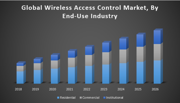 Global Wireless Access Control Market