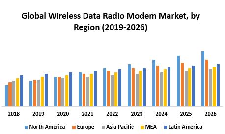 Global Wireless Data Radio Modem Market