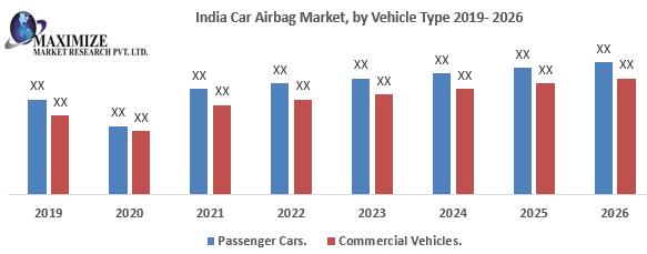 India Car Airbag Market