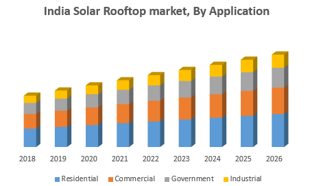 India Solar Rooftop market