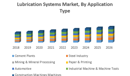 Lubrication Systems Market