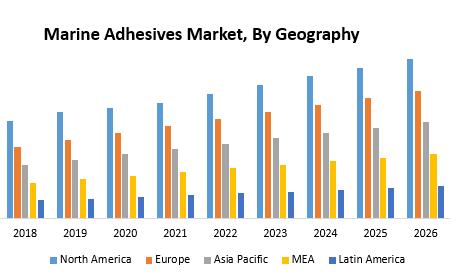 Marine Adhesives Market