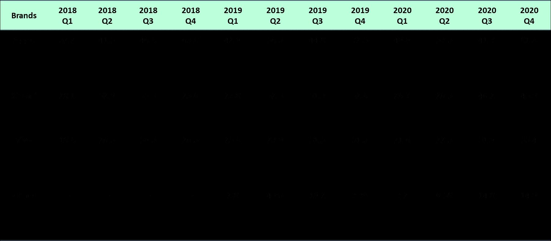 North-America Image Sensor Market 1