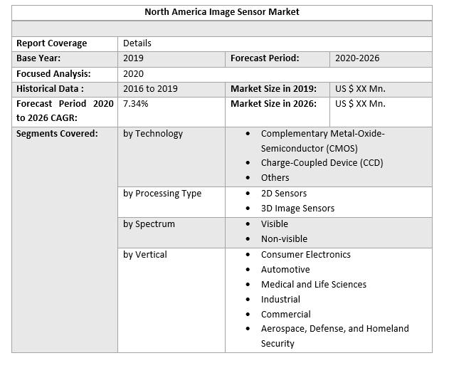 North-America Image Sensor Market 2