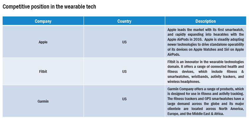 North America Wearable Medical Devices Market 1