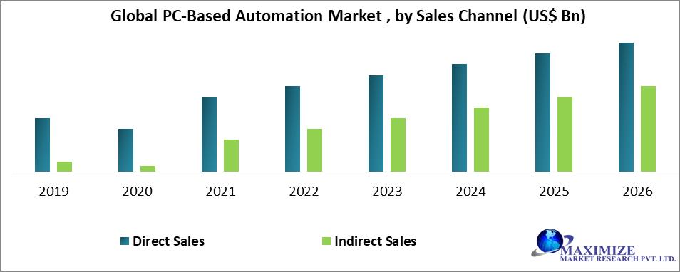 PC-Based Automation Market