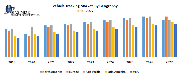 Vehicle Tracking Market By Geography