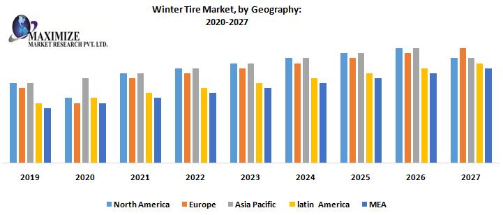 Winter Tire Market 1