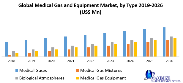Global Medical Gas and Equipment Market