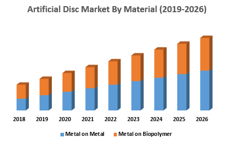 Artificial Disc Market By Material