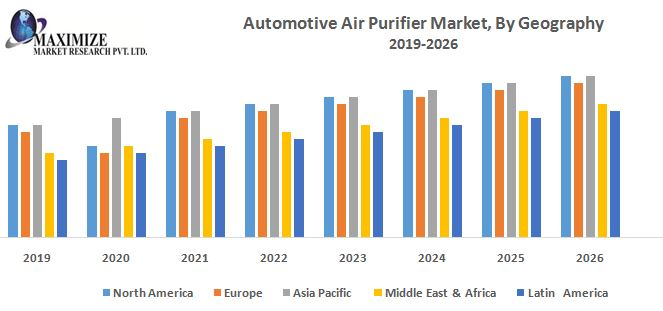 Automotive Air Purifier Market By Geography