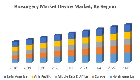 Biosurgery Market Device Market, By Region