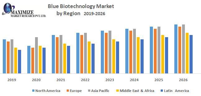 Blue Biotechnology Market 1
