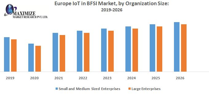 Europe IoT in BFSI Market –Industry Analysis and Forecast (2018-2026)